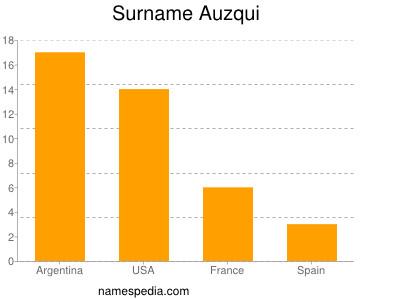 Surname Auzqui