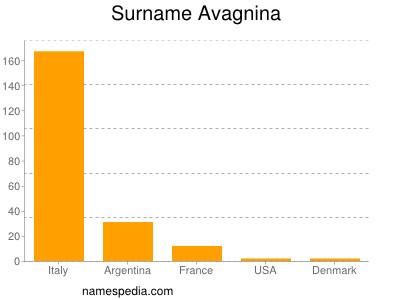 Surname Avagnina