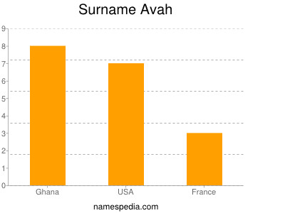 Surname Avah