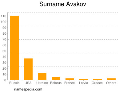 Surname Avakov
