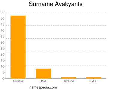 Surname Avakyants