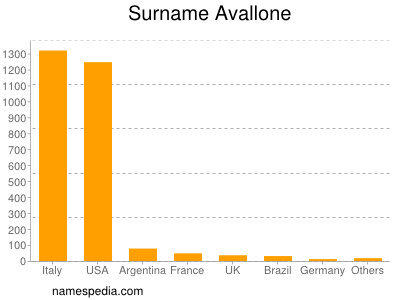 Surname Avallone
