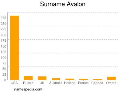 Surname Avalon