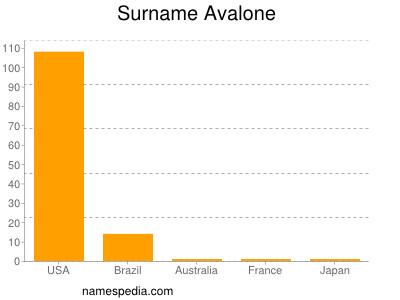 Surname Avalone