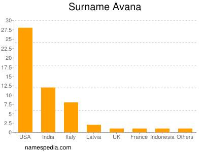 Surname Avana