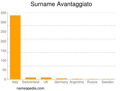 Surname Avantaggiato