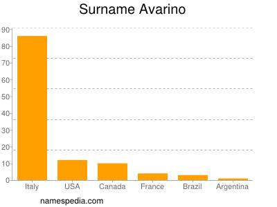 Surname Avarino