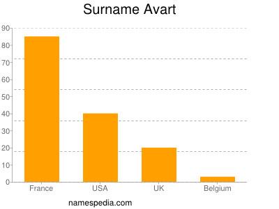 Surname Avart