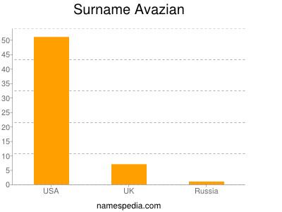 Surname Avazian