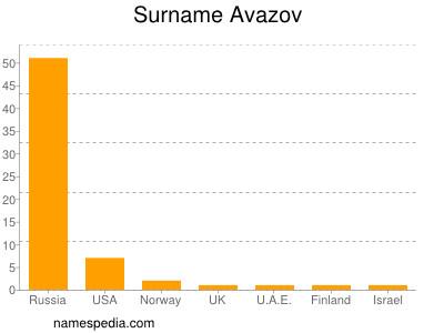 Surname Avazov