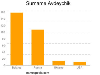 Surname Avdeychik