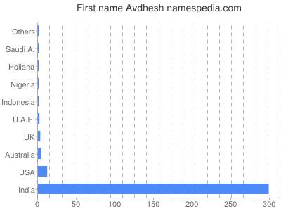 Given name Avdhesh