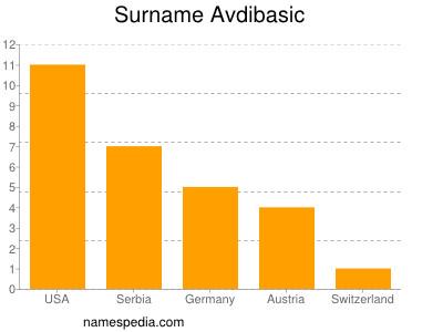 Surname Avdibasic