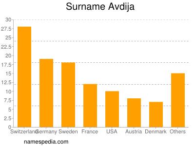 Surname Avdija