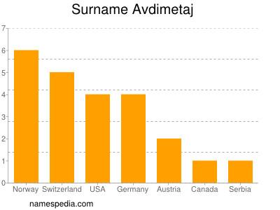 Surname Avdimetaj
