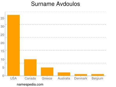 Surname Avdoulos