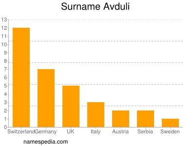 Surname Avduli