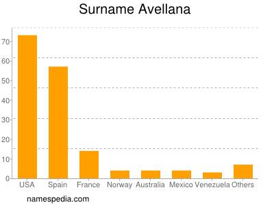 Surname Avellana