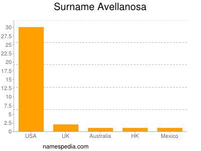 Surname Avellanosa