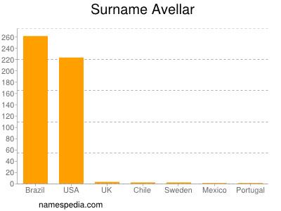Surname Avellar