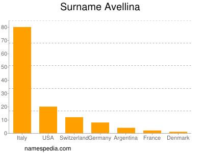 Surname Avellina