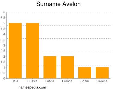 Surname Avelon
