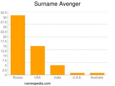 Surname Avenger