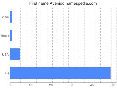 Given name Avenido