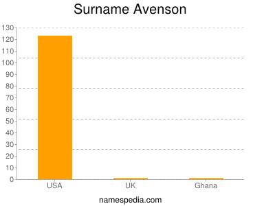 Surname Avenson