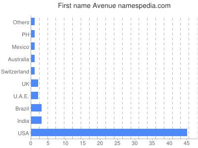 Given name Avenue