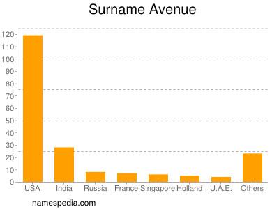 Surname Avenue