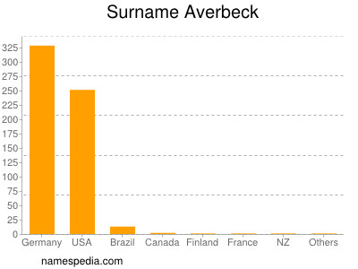 Surname Averbeck