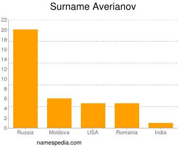 Surname Averianov
