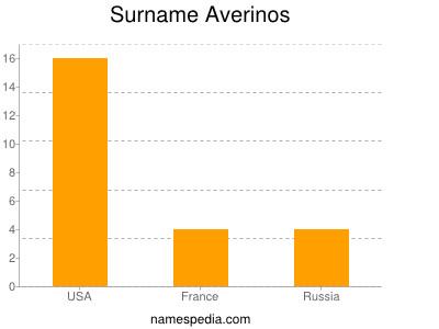 Surname Averinos