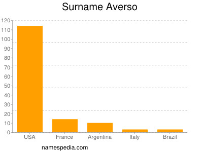 Surname Averso