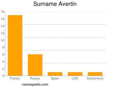 Surname Avertin