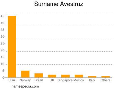 Surname Avestruz