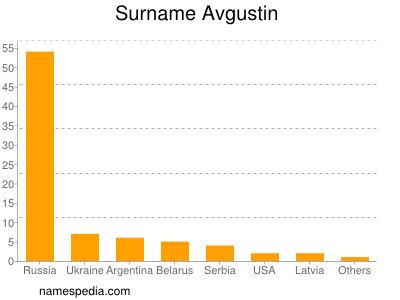 Surname Avgustin