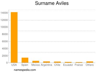 Surname Aviles