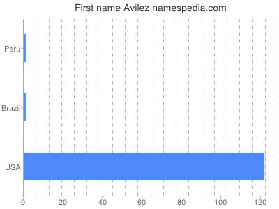 Given name Avilez