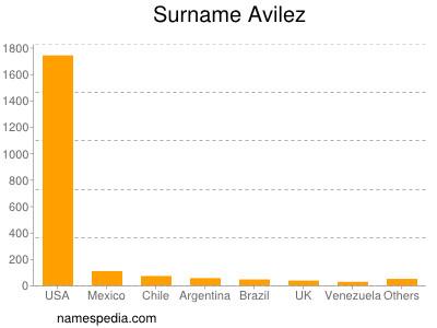 Surname Avilez