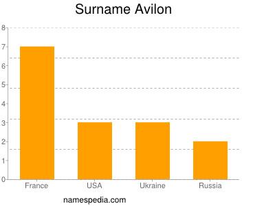 Surname Avilon