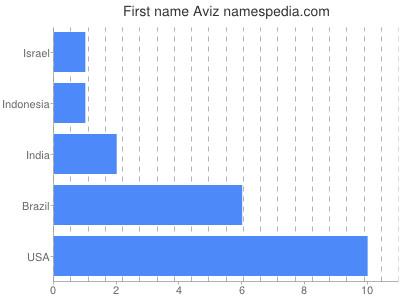 Given name Aviz