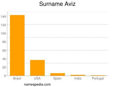Surname Aviz