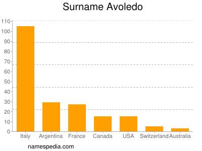 Surname Avoledo