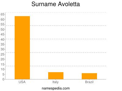 Surname Avoletta