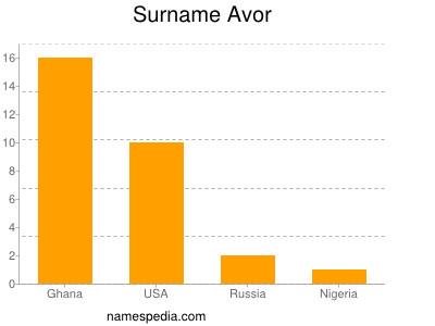 Surname Avor
