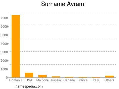 Surname Avram