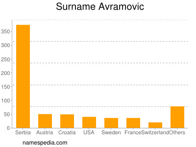 Surname Avramovic