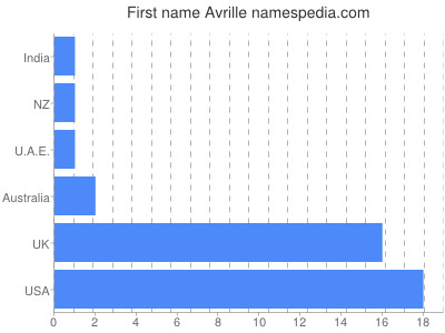 Given name Avrille